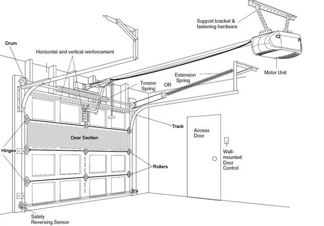 Sectional Garage Doors on Residential Service Panel Wiring Diagram