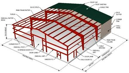 Steel buildings kss thailand for Metal building layouts