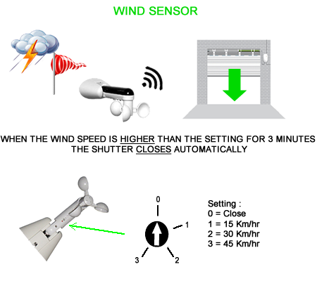 KSS Shutters Wind Sensor